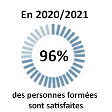 Satisfaction-en-2020